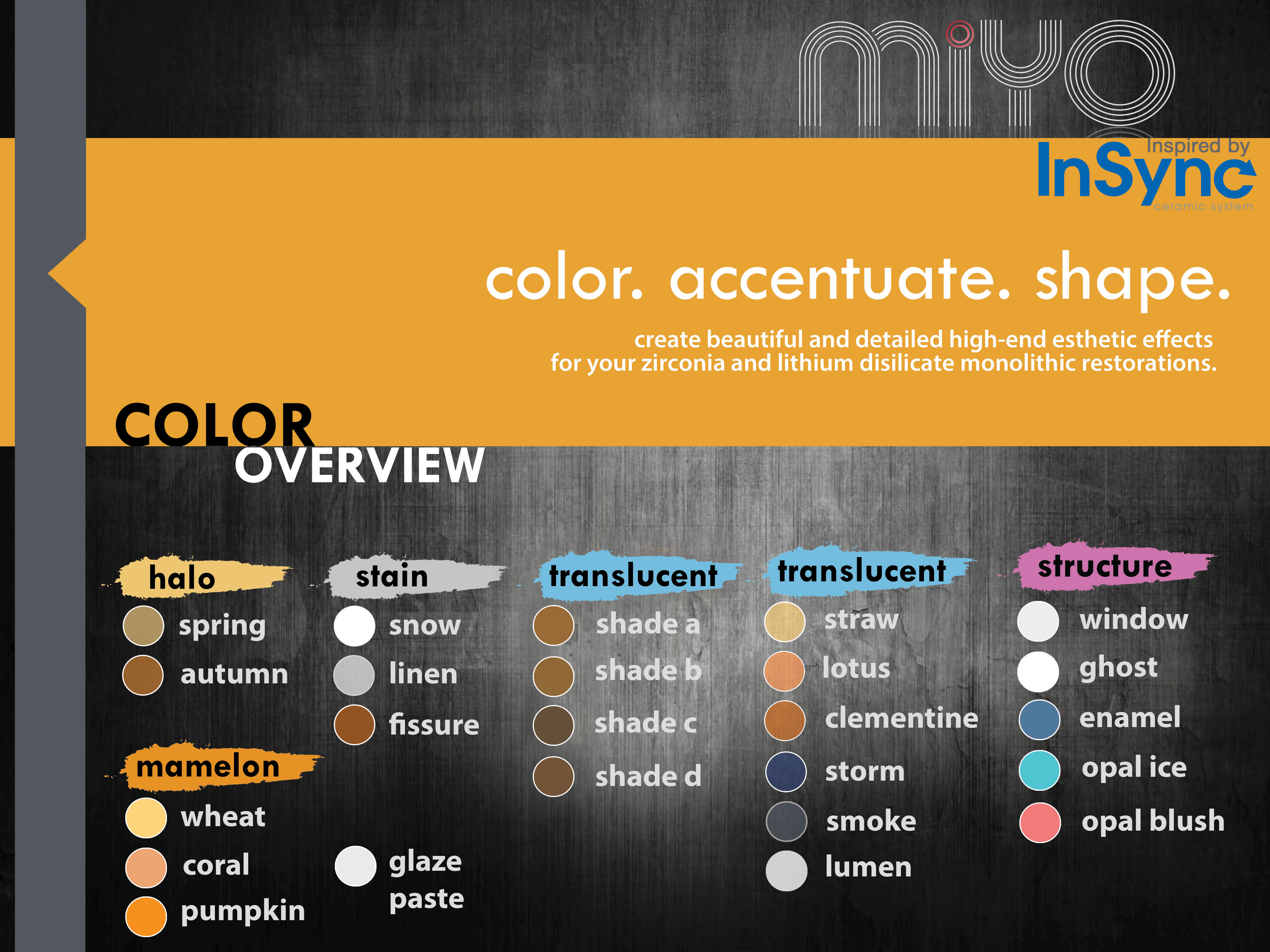 MiYO System Components